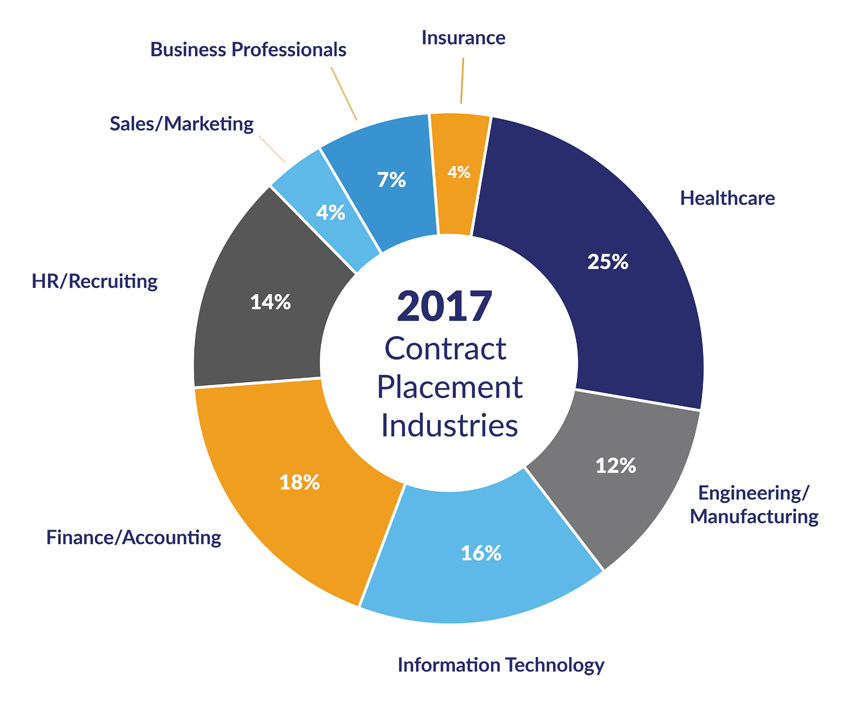 Top Echelon's contract placement industries for 2017