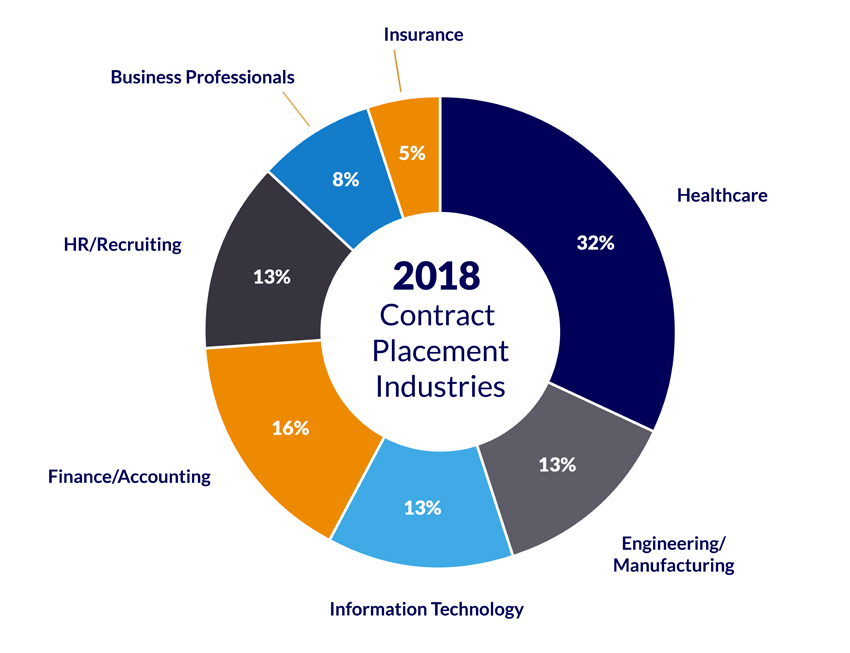Top industries for contract staffing 2018